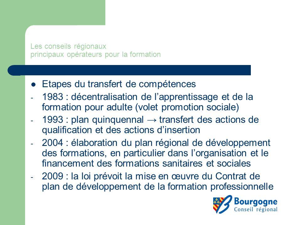 Lapprentissage Voie de formation historiquement très développée au sein de la formation professionnelle initiale en Bourgogne, la Région fait du développement de la qualité lenjeu majeur de lapprentissage.