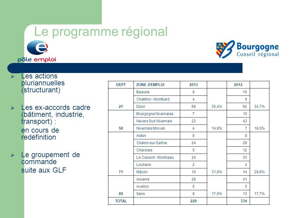 Le programme régional 2012 DOMAINE2012 Agriculture – Pêche - Forets- Espaces verts3510,5% Agro-alimentaire20,6% Arts appliqués - Artisanat d art- Esthétique industrielle61,8% Automobile et connexe (construction et réparation)92,7% Bâtiment - Travaux publics5717,1% Bois41,2% Chimie – Physique - Biologie10,3% Commerce- Distribution3711,1% Electricité- Electrotechnique- Electronique72,1% Gestion- Comptabilité- Secretariat92,7% Gestion de production- Qualité10,3% Hôtellerie - Restauration - Tourisme267,8% Hygiène - Sécurité - Environnement206,0% Information (mise en forme et diffusion)30,9% Informatique - Réseaux de communication72,1% Management de l entreprise (Organisation- Ressources humaines)10,3% Mécanique - Automatisme82,4% Métallurgie - Travail des métaux278,1% Orientation- Insertion sociale et professionnelle10,3% Sante- Action sociale- Soins aux personnes4714,1% Sport- Animation- Action culturelle-61,8% Textile - Habillement - Cuir20,6% Transport - Conduite d engins- Manutention185,4%