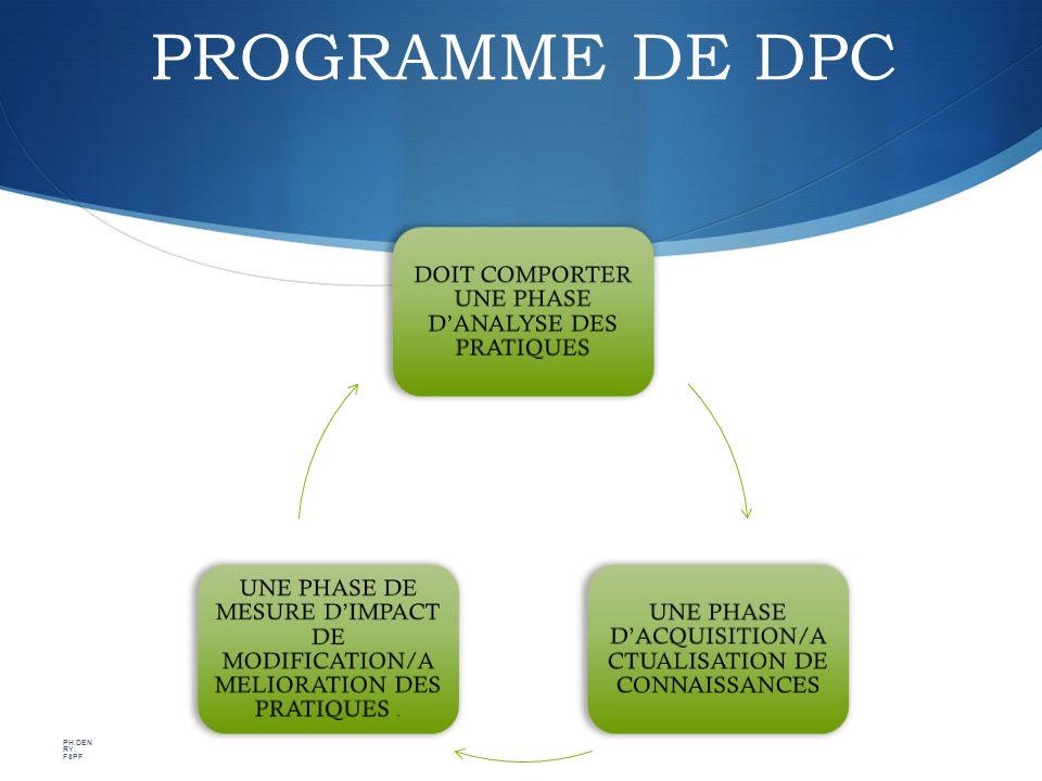 PROGRAMME DE DPC DOIT COMPORTER UNE PHASE DANALYSE DES PRATIQUES UNE PHASE DACQUISITION/A CTUALISATION DE CONNAISSANCES UNE PHASE DE MESURE DIMPACT DE