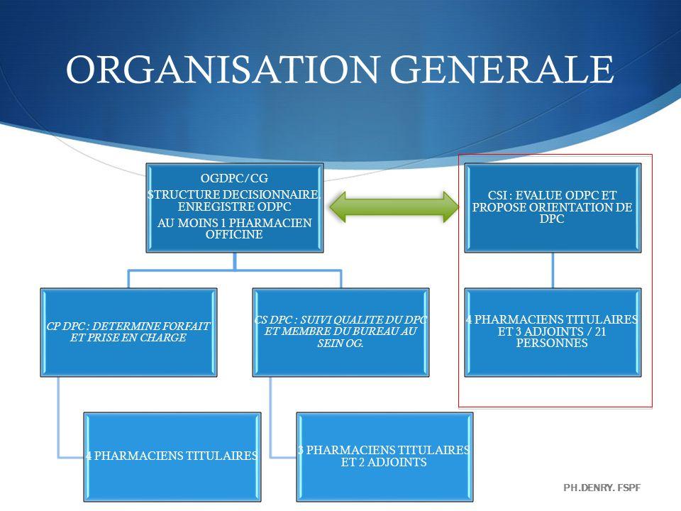ORGANISATION GENERALE OGDPC/CG STRUCTURE DECISIONNAIRE. ENREGISTRE ODPC AU MOINS 1 PHARMACIEN OFFICINE CP DPC : DETERMINE FORFAIT ET PRISE EN CHARGE 4