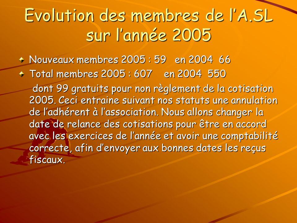 Evolution des membres de lA.SL sur lannée 2005 Nouveaux membres 2005 : 59 en 2004 66 Total membres 2005 : 607 en 2004 550 dont 99 gratuits pour non règlement de la cotisation 2005.