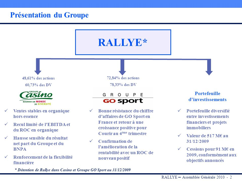 RALLYE – Assemblée Générale 2010 - 1 Sommaire I.RALLYE II.CASINO III.GROUPE GO SPORT IV.Portefeuille dinvestissements V.Dividende 2009 VI.Conclusion V
