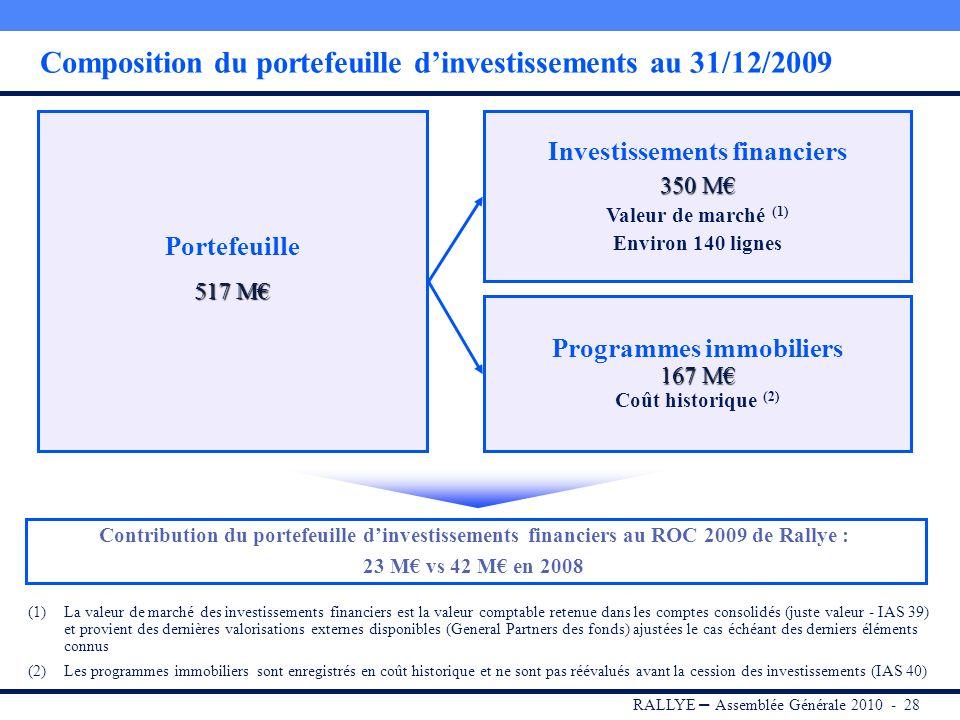 RALLYE – Assemblée Générale 2010 - 27 Sommaire I.RALLYE II.CASINO III.GROUPE GO SPORT IV.Portefeuille dinvestissements V.Dividende 2009 VI.Conclusion