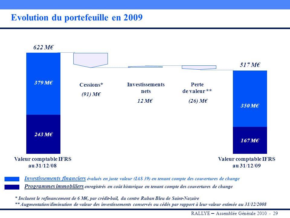 RALLYE – Assemblée Générale 2010 - 28 Composition du portefeuille dinvestissements au 31/12/2009 Portefeuille 517 M Investissements financiers 350 M V