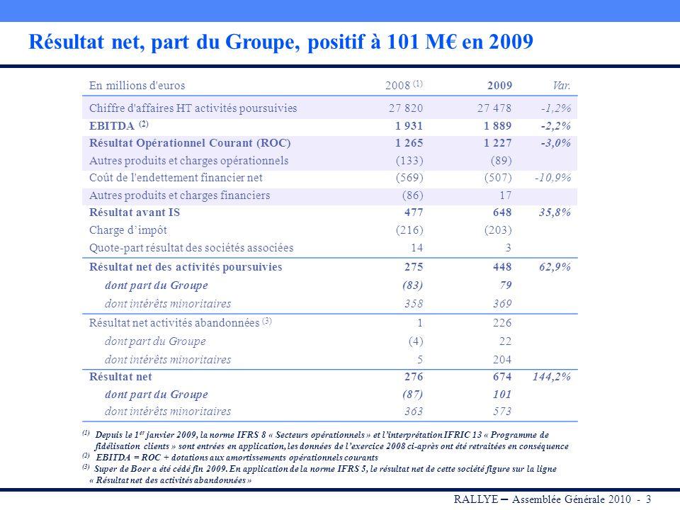 RALLYE – Assemblée Générale 2010 - 3 Résultat net, part du Groupe, positif à 101 M en 2009 En millions d euros2008 (1) 2009Var.
