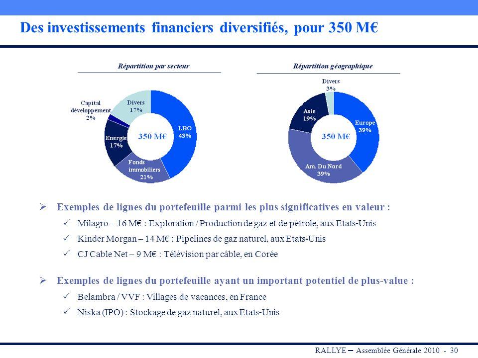 RALLYE – Assemblée Générale 2010 - 29 350 M Evolution du portefeuille en 2009 Investissements nets Perte de valeur ** Valeur comptable IFRS au 31/12/0