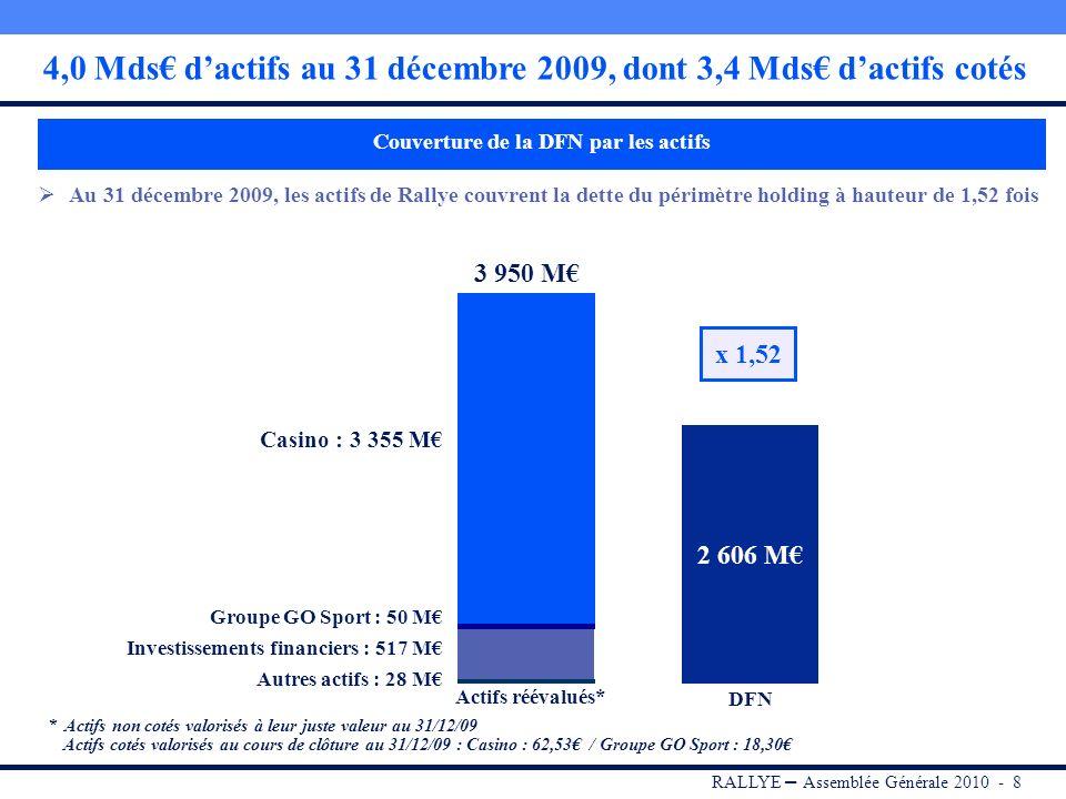 RALLYE – Assemblée Générale 2010 - 8 4,0 Mds dactifs au 31 décembre 2009, dont 3,4 Mds dactifs cotés Au 31 décembre 2009, les actifs de Rallye couvrent la dette du périmètre holding à hauteur de 1,52 fois * Actifs non cotés valorisés à leur juste valeur au 31/12/09 Actifs cotés valorisés au cours de clôture au 31/12/09 : Casino : 62,53 / Groupe GO Sport : 18,30 2 606 M Actifs réévalués* DFN Casino : 3 355 M Groupe GO Sport : 50 M 3 950 M x 1,52 Investissements financiers : 517 M Couverture de la DFN par les actifs Autres actifs : 28 M