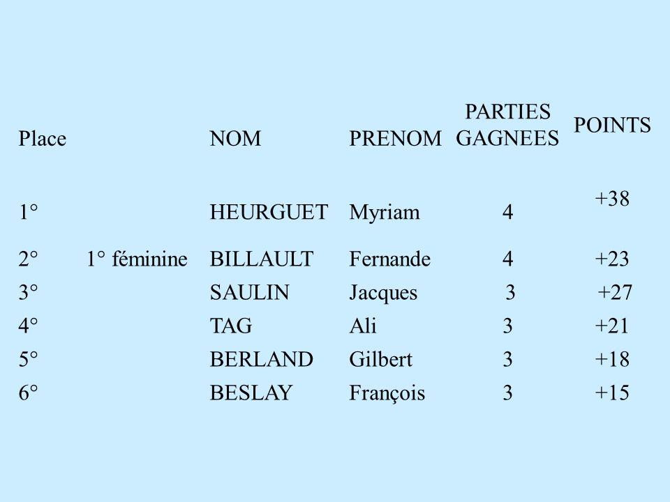 PlaceNOMPRENOM PARTIES GAGNEES POINTS 1°HEURGUET Myriam4 +38 2° 1° féminine BILLAULTFernande4+23 3°SAULINJacques 3 +27 4°TAGAli3+21 5°BERLANDGilbert3+18 6°BESLAYFrançois3+15