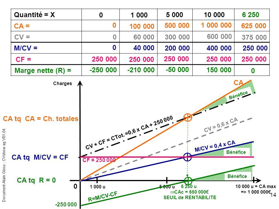 Document Alain Girou : CVshow ag V01.04 14 Bénéfice Quantité = X 5 000 u 5 000 10 000 u = CA max => 1 000 000 10 000 CA CA = 0 100 000 500 0001 000 00
