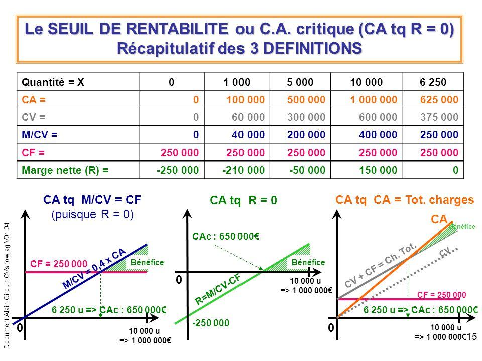 Document Alain Girou : CVshow ag V01.04 15 Le SEUIL DE RENTABILITE ou C.A. critique (CA tq R = 0) Récapitulatif des 3 DEFINITIONS 0 10 000 u => 1 000