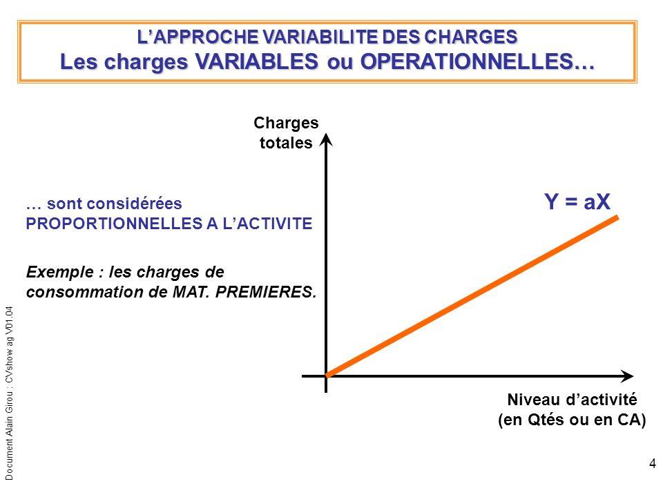 Document Alain Girou : CVshow ag V01.04 4 LAPPROCHE VARIABILITE DES CHARGES Les charges VARIABLES ou OPERATIONNELLES… Niveau dactivité (en Qtés ou en
