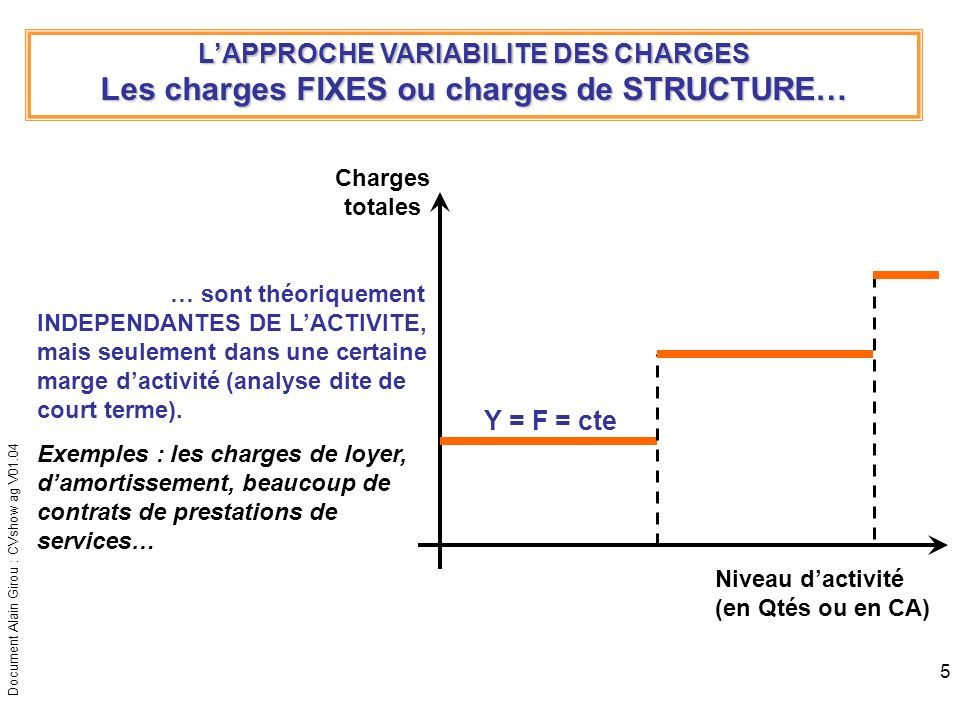 Document Alain Girou : CVshow ag V01.04 6 LAPPROCHE VARIABILITE DES CHARGES Les charges MIXTES ou charges SEMI-VARIABLES… Niveau dactivité (en Qtés ou en CA) Charges totales … sont composées dune part fixe et dune part variable.