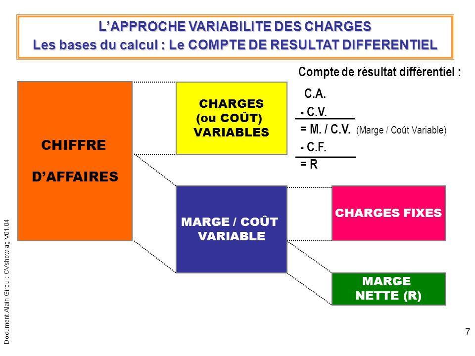Document Alain Girou : CVshow ag V01.04 8 LAPPROCHE VARIABILITE DES CHARGES Schéma des principes de lanalyse différentielle avec plusieurs produits… CHIFFRE DAFFAIRES Produit 1 CHARGES VARIABLES Prod.1 CHARGES FIXES (de structure) MARGE NETTE (R) M/CV Prod.1 CHIFFRE DAFFAIRES Produit 2 CHIFFRE DAFFAIRES Produit 3 CHARGES VARIABLES Prod.2 M/CV Prod.2 CHARGES VARIABLES Prod.3 M/CV Prod.3 M/CV Prod.1 M/CV Prod.2 M/CV Prod.3 NB : Contrairement à la méthode du coût de revient complet, on ne cherche pas à répartir les charges fixes sur le coût des différents produits… … et cest lagrégat des M/CV dégagées par chaque produit qui, en surpassant les charges de structure globales de lentreprise, lui permet de dégager une marge nette positive (R).