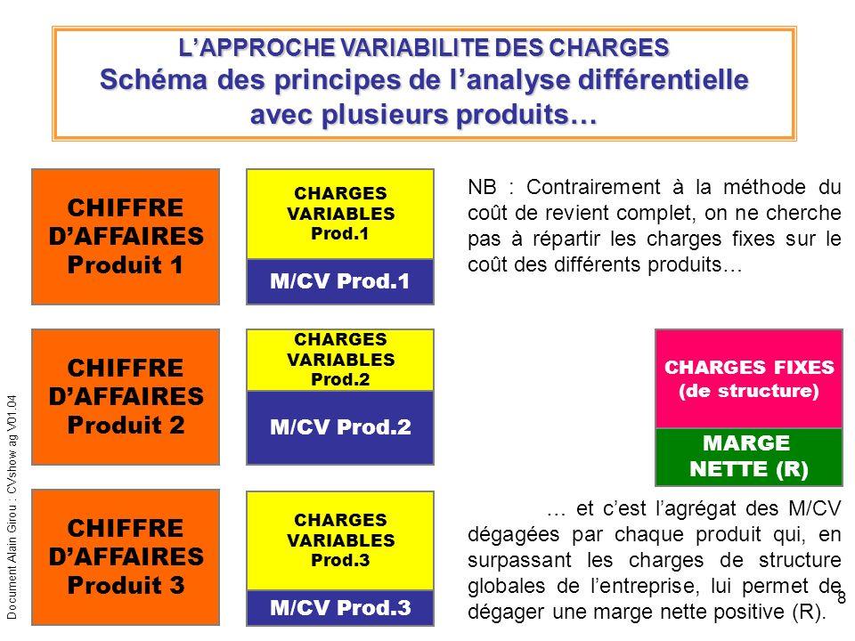 Document Alain Girou : CVshow ag V01.04 9 LAPPROCHE VARIABILITE DES CHARGES Une évolution du modèle : la prise en compte des charges fixes directes ou CHARGES FIXES SPECIFIQUES Compte de résultat différentiel : CHIFFRE DAFFAIRES C.A.