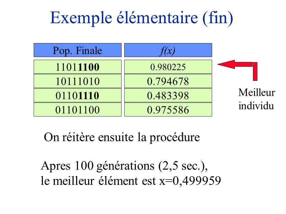 Exemple élémentaire (fin) 11011100 01101110 01101100 10111010 Pop. Finale On réitère ensuite la procédure Apres 100 générations (2,5 sec.), le meilleu