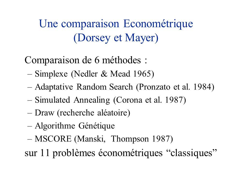 Une comparaison Econométrique (Dorsey et Mayer) Comparaison de 6 méthodes : –Simplexe (Nedler & Mead 1965) –Adaptative Random Search (Pronzato et al.