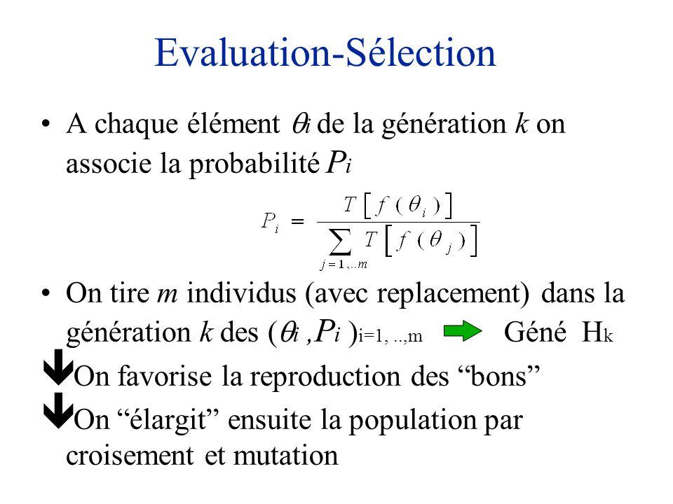 Evaluation-Sélection A chaque élément i de la génération k on associe la probabilité P i On tire m individus (avec replacement) dans la génération k d