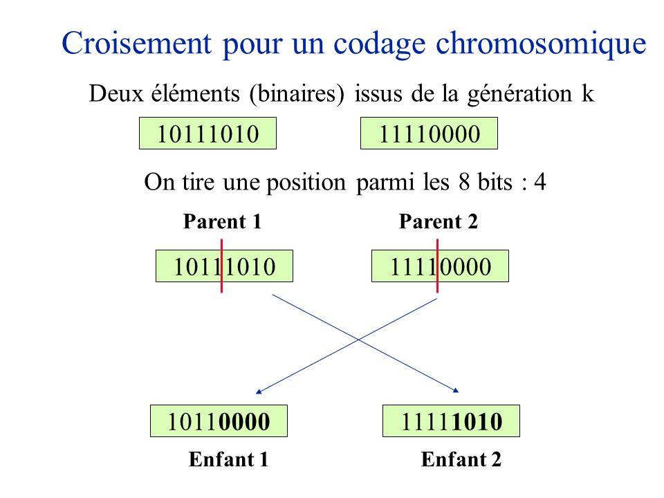 Croisement pour un codage chromosomique 1011101011110000 On tire une position parmi les 8 bits : 4 1011101011110000 1011000011111010 Parent 1Parent 2