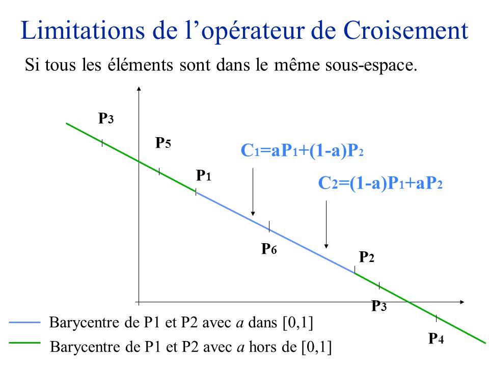 Limitations de lopérateur de Croisement Si tous les éléments sont dans le même sous-espace. P1P1 P2P2 Barycentre de P1 et P2 avec a dans [0,1] Barycen