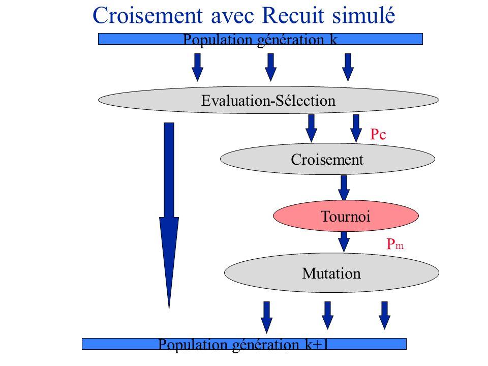 Croisement avec Recuit simulé Evaluation-Sélection Mutation Population génération k Population génération k+1 Croisement Pc Tournoi PmPm