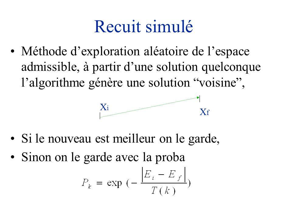 Recuit simulé Méthode dexploration aléatoire de lespace admissible, à partir dune solution quelconque lalgorithme génère une solution voisine, Si le n