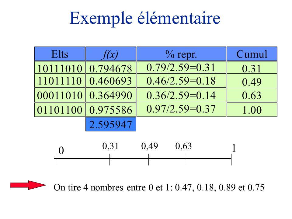 Exemple élémentaire 10111010 00011010 01101100 11011110 2.595947 0.794678 0.460693 0.364990 0.975586 Eltsf(x)% repr. 0.79/2.59=0.31 0.46/2.59=0.18 0.9
