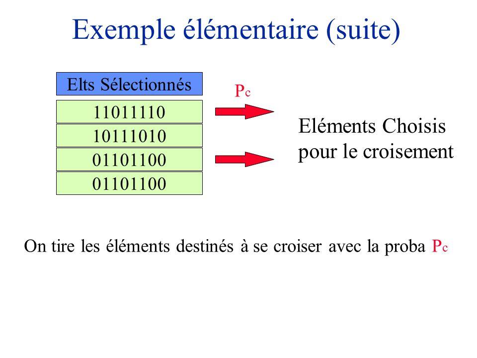 Exemple élémentaire (suite) 11011110 01101100 10111010 Elts Sélectionnés On tire les éléments destinés à se croiser avec la proba P c Eléments Choisis