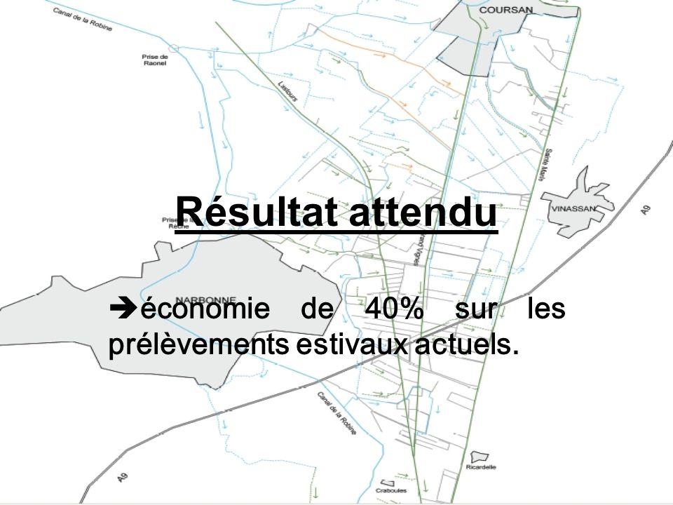Résultat attendu économie de 40% sur les prélèvements estivaux actuels.