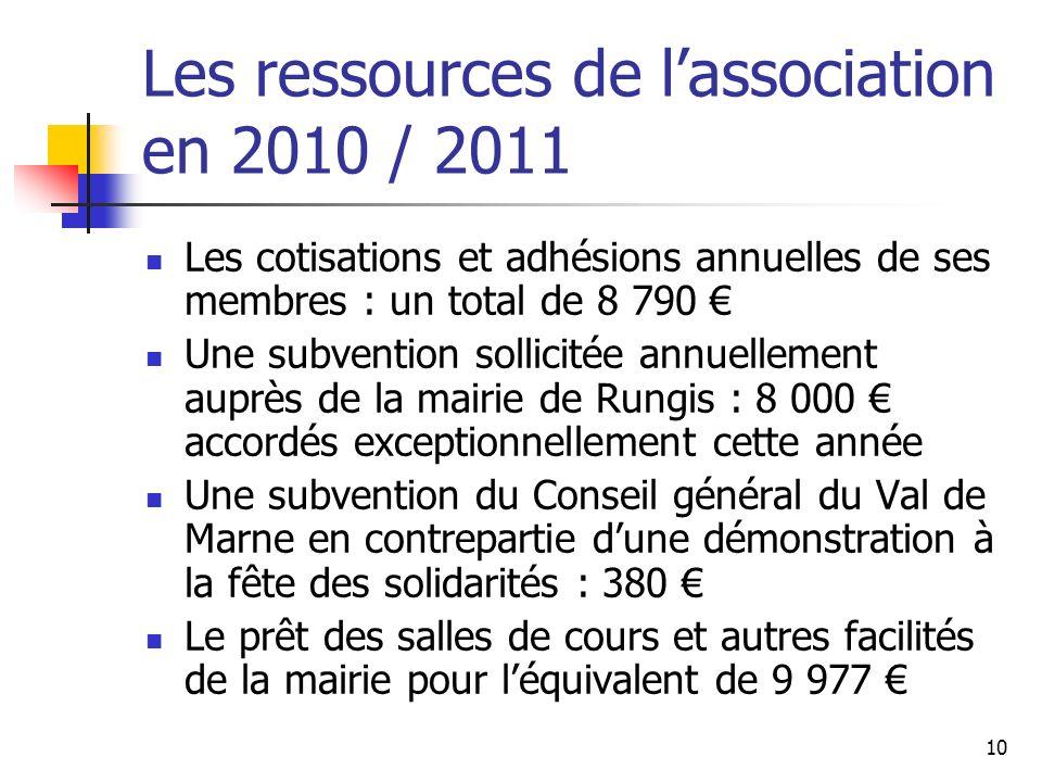Les ressources de lassociation en 2010 / 2011 Les cotisations et adhésions annuelles de ses membres : un total de 8 790 Une subvention sollicitée annu