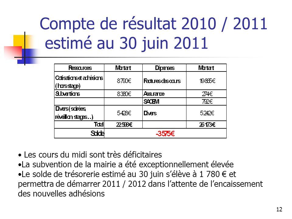 Compte de résultat 2010 / 2011 estimé au 30 juin 2011 Les cours du midi sont très déficitaires La subvention de la mairie a été exceptionnellement éle