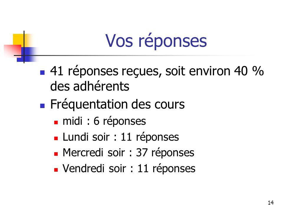 Vos réponses 41 réponses reçues, soit environ 40 % des adhérents Fréquentation des cours midi : 6 réponses Lundi soir : 11 réponses Mercredi soir : 37