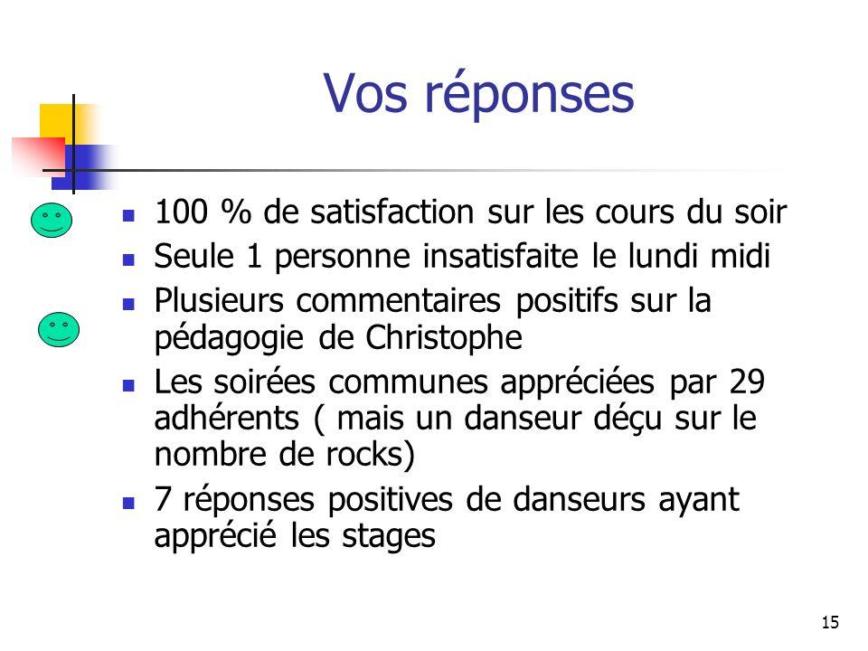 Vos réponses 100 % de satisfaction sur les cours du soir Seule 1 personne insatisfaite le lundi midi Plusieurs commentaires positifs sur la pédagogie