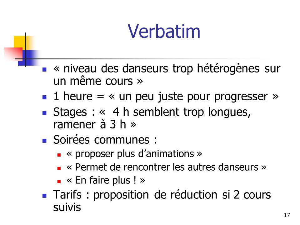 Verbatim « niveau des danseurs trop hétérogènes sur un même cours » 1 heure = « un peu juste pour progresser » Stages : « 4 h semblent trop longues, r