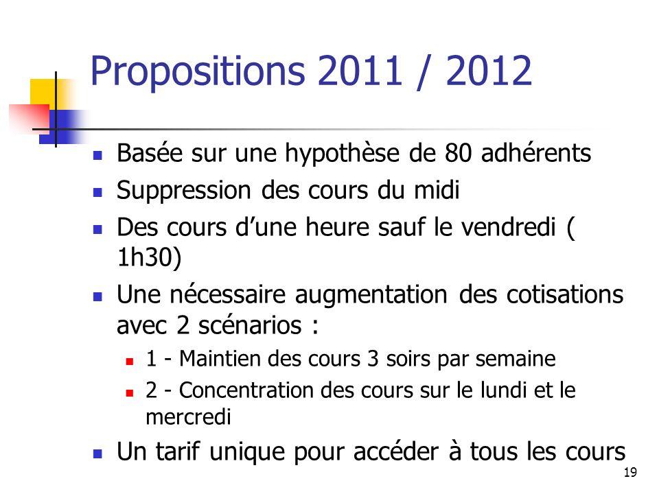 Propositions 2011 / 2012 Basée sur une hypothèse de 80 adhérents Suppression des cours du midi Des cours dune heure sauf le vendredi ( 1h30) Une néces
