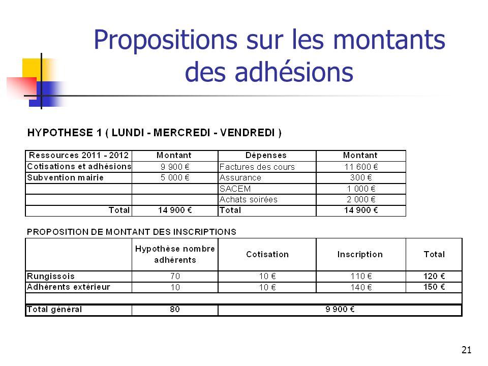 Propositions sur les montants des adhésions 21