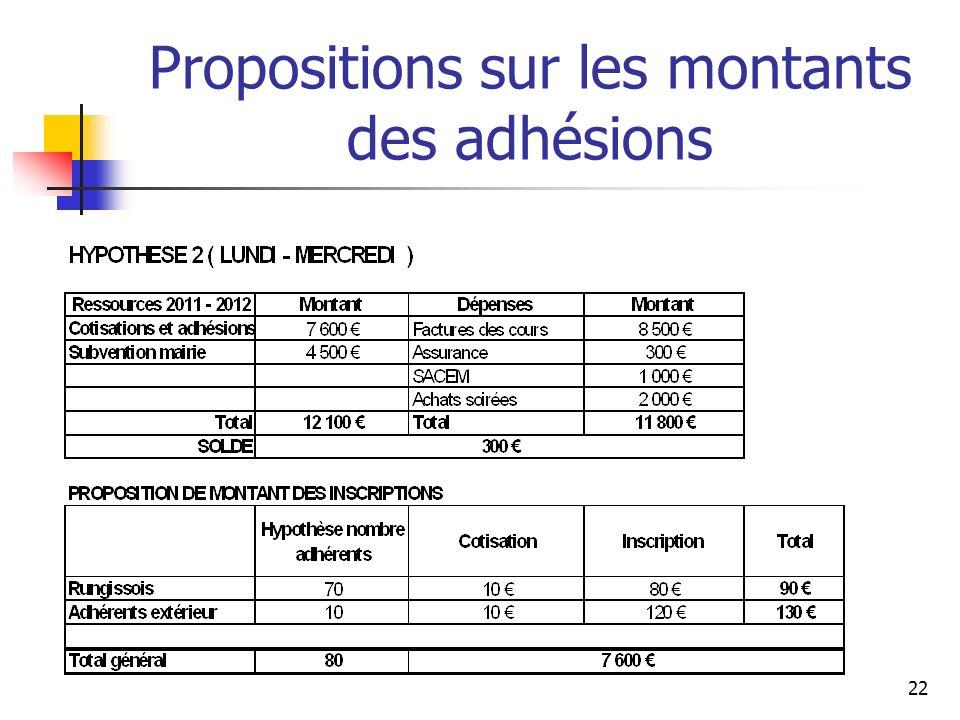 Propositions sur les montants des adhésions 22