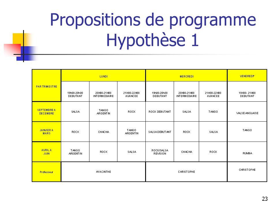 Propositions de programme Hypothèse 1 23