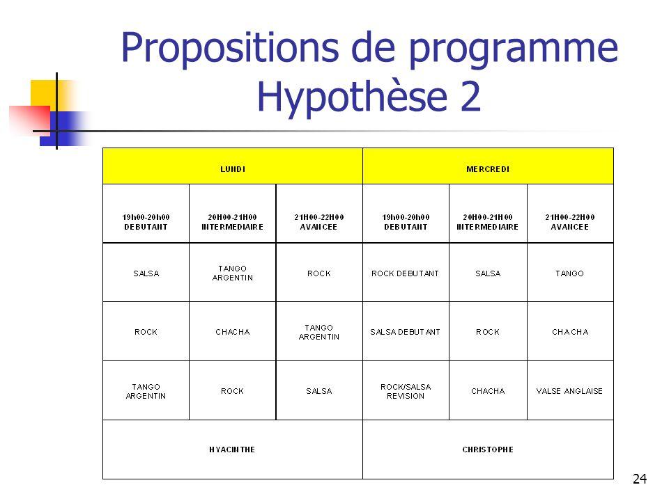 Propositions de programme Hypothèse 2 24