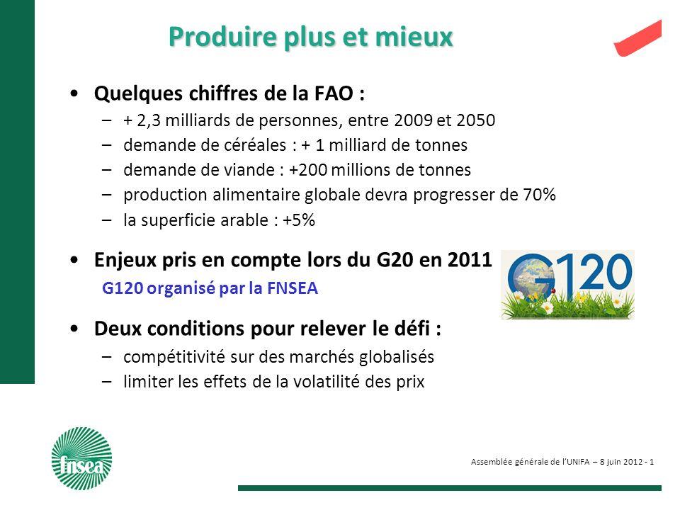 Assemblée générale de lUNIFA – 8 juin 2012 - 1 Produire plus et mieux Quelques chiffres de la FAO : –+ 2,3 milliards de personnes, entre 2009 et 2050 –demande de céréales : + 1 milliard de tonnes –demande de viande : +200 millions de tonnes –production alimentaire globale devra progresser de 70% –la superficie arable : +5% Enjeux pris en compte lors du G20 en 2011 G120 organisé par la FNSEA Deux conditions pour relever le défi : –compétitivité sur des marchés globalisés –limiter les effets de la volatilité des prix