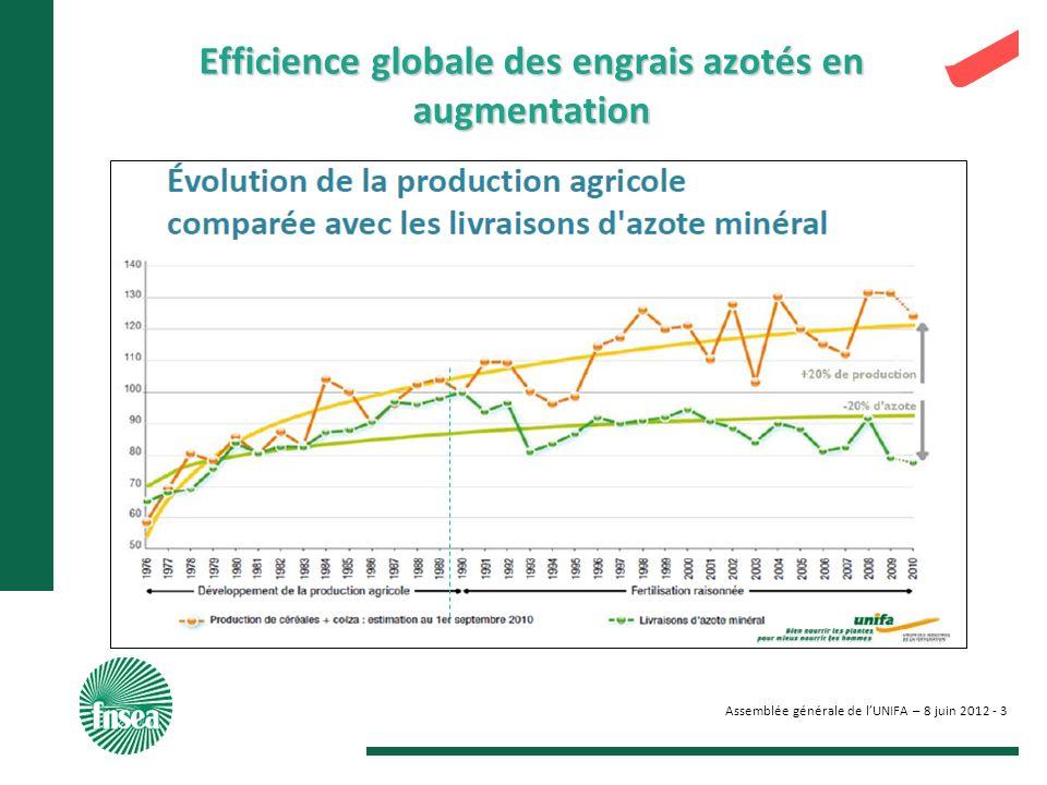 Assemblée générale de lUNIFA – 8 juin 2012 - 3 Efficience globale des engrais azotés en augmentation