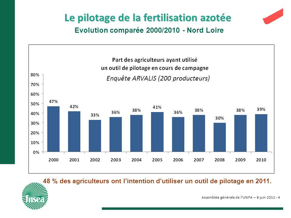 Assemblée générale de lUNIFA – 8 juin 2012 - 4 Evolution comparée 2000/2010 - Nord Loire 48 % des agriculteurs ont lintention dutiliser un outil de pi