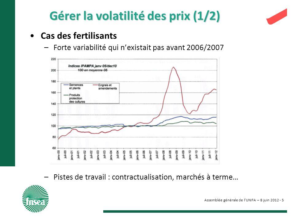 Assemblée générale de lUNIFA – 8 juin 2012 - 5 Gérer la volatilité des prix (1/2) Cas des fertilisants –Forte variabilité qui nexistait pas avant 2006/2007 –Pistes de travail : contractualisation, marchés à terme…