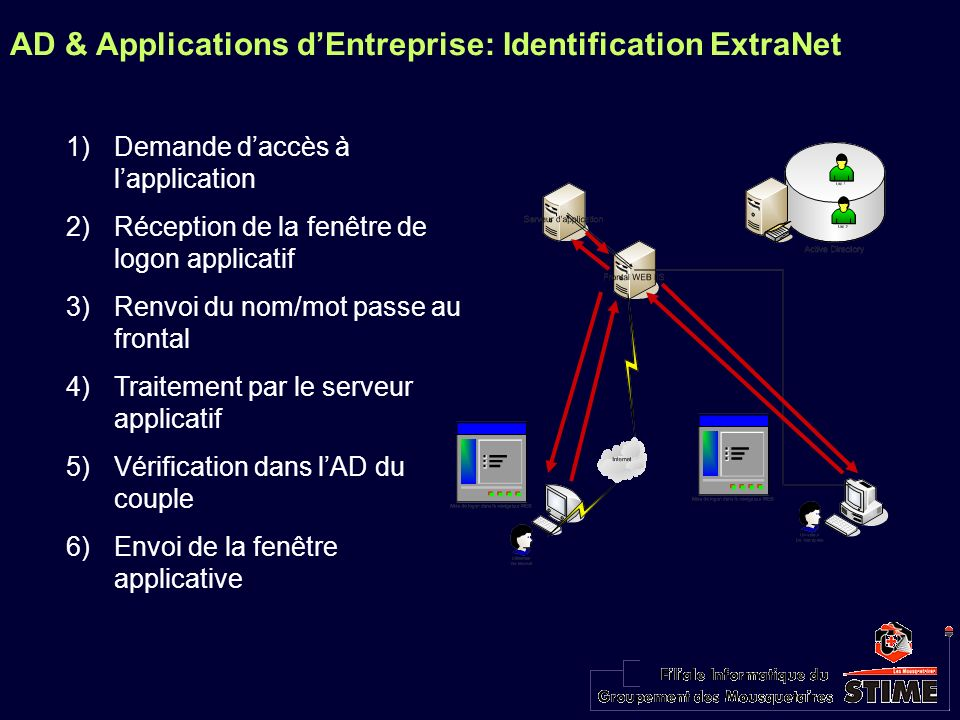AD & Applications dEntreprise: Identification ExtraNet 1)Demande daccès à lapplication 2)Réception de la fenêtre de logon applicatif 3)Renvoi du nom/m