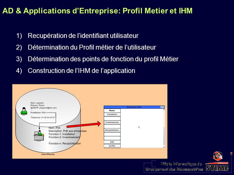 AD & Applications dEntreprise: Profil Metier et IHM 1)Recupération de lidentifiant utilisateur 2)Détermination du Profil métier de lutilisateur 3)Déte