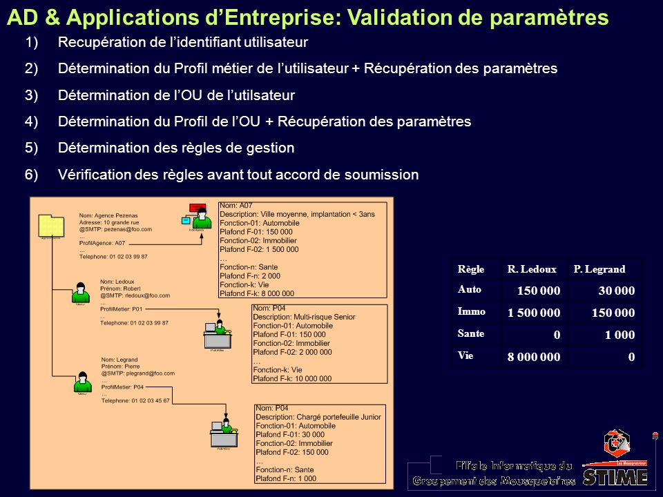 AD & Applications dEntreprise: Validation de paramètres 1)Recupération de lidentifiant utilisateur 2)Détermination du Profil métier de lutilisateur +