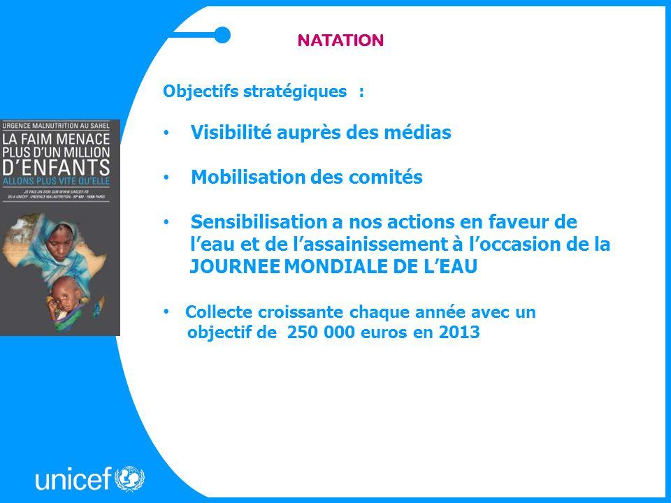NATATION Objectifs stratégiques : Visibilité auprès des médias Mobilisation des comités Sensibilisation a nos actions en faveur de leau et de lassainissement à loccasion de la JOURNEE MONDIALE DE LEAU Collecte croissante chaque année avec un objectif de 250 000 euros en 2013