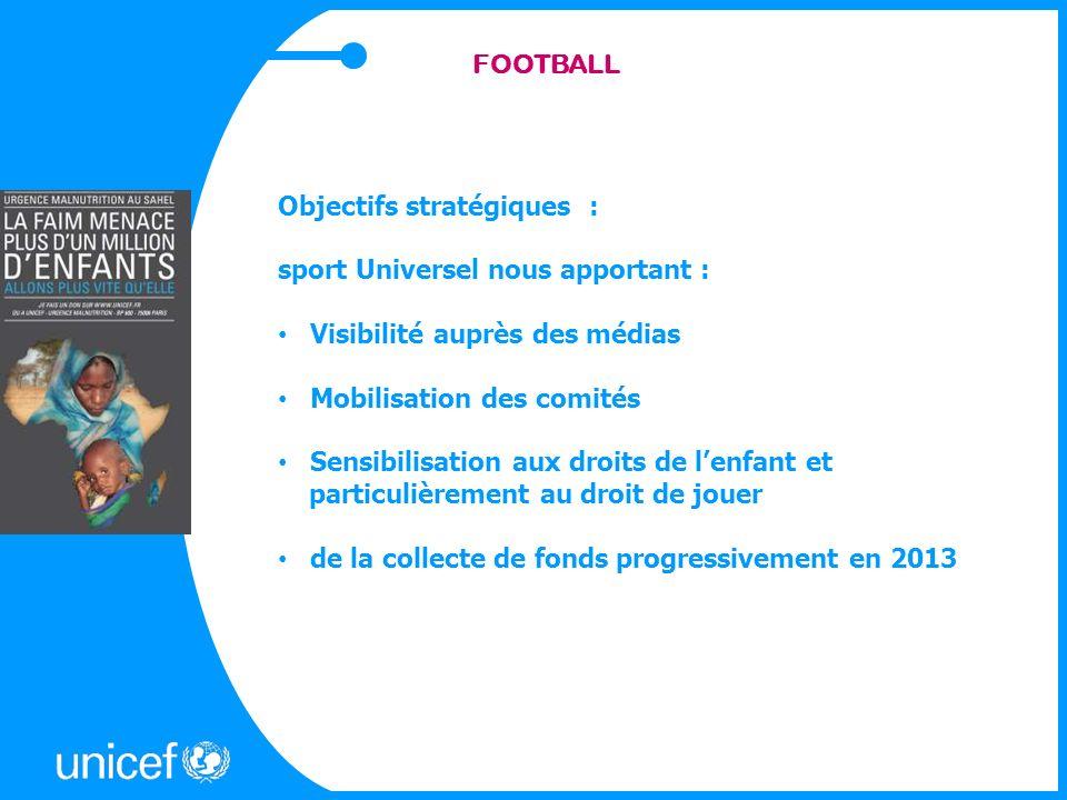FOOTBALL Objectifs stratégiques : sport Universel nous apportant : Visibilité auprès des médias Mobilisation des comités Sensibilisation aux droits de lenfant et particulièrement au droit de jouer de la collecte de fonds progressivement en 2013