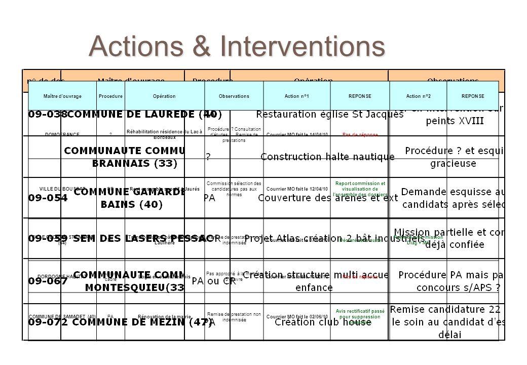 Actions & Interventions Maître d'ouvrageProcedureOpérationObservationsAction n°1REPONSEAction n°2REPONSE DOMOFRANCE? Réhabilitation résidence du Lac à