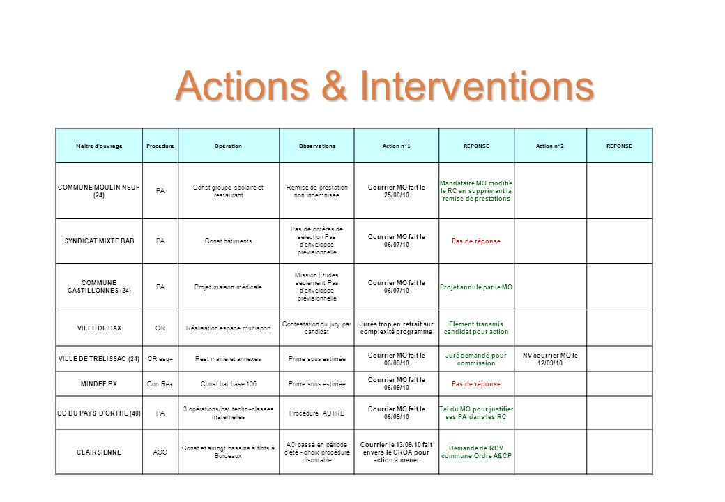 Actions & Interventions Maître d'ouvrageProcedureOpérationObservationsAction n°1REPONSEAction n°2REPONSE COMMUNE MOULIN NEUF (24) PA Const groupe scol