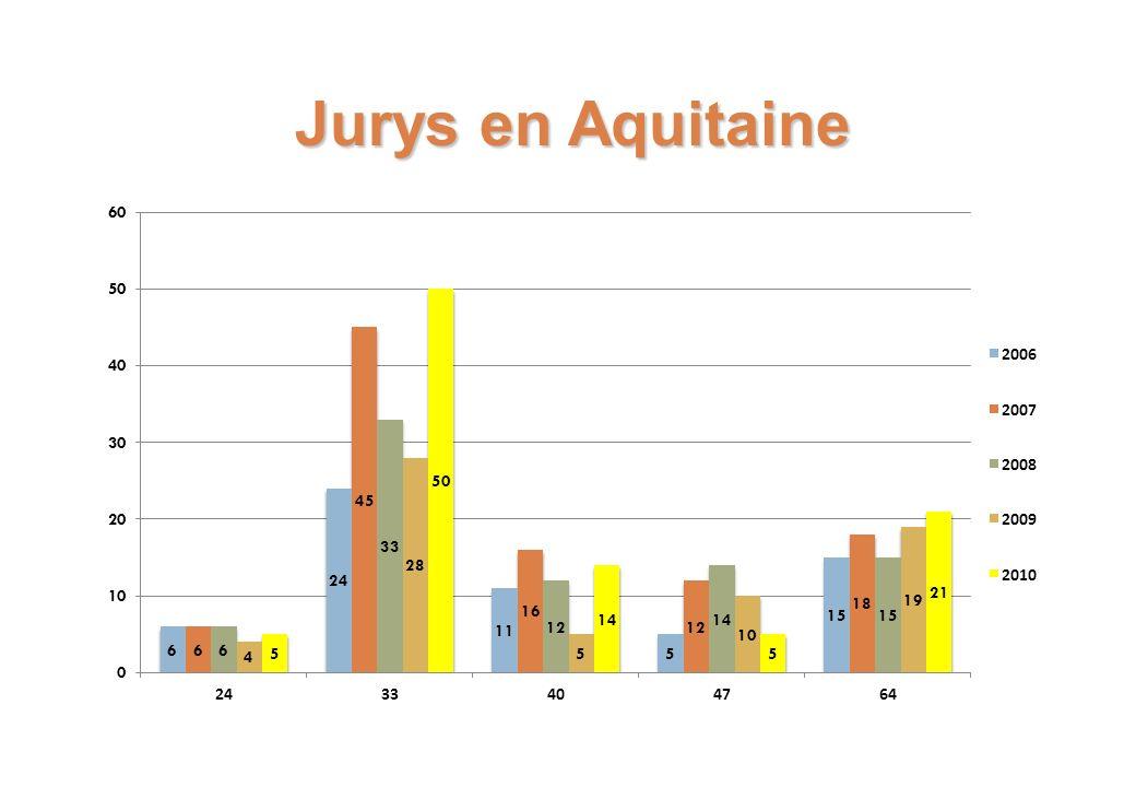 Jurys en Aquitaine